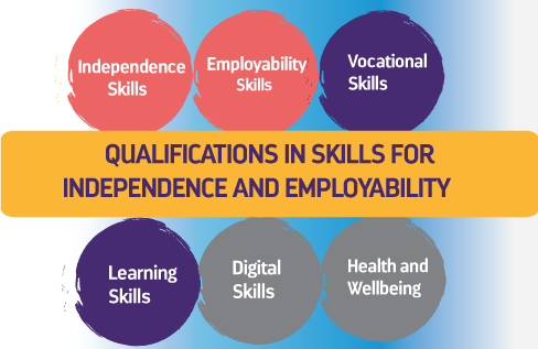 Qualifications in Skills for Independence and Employability