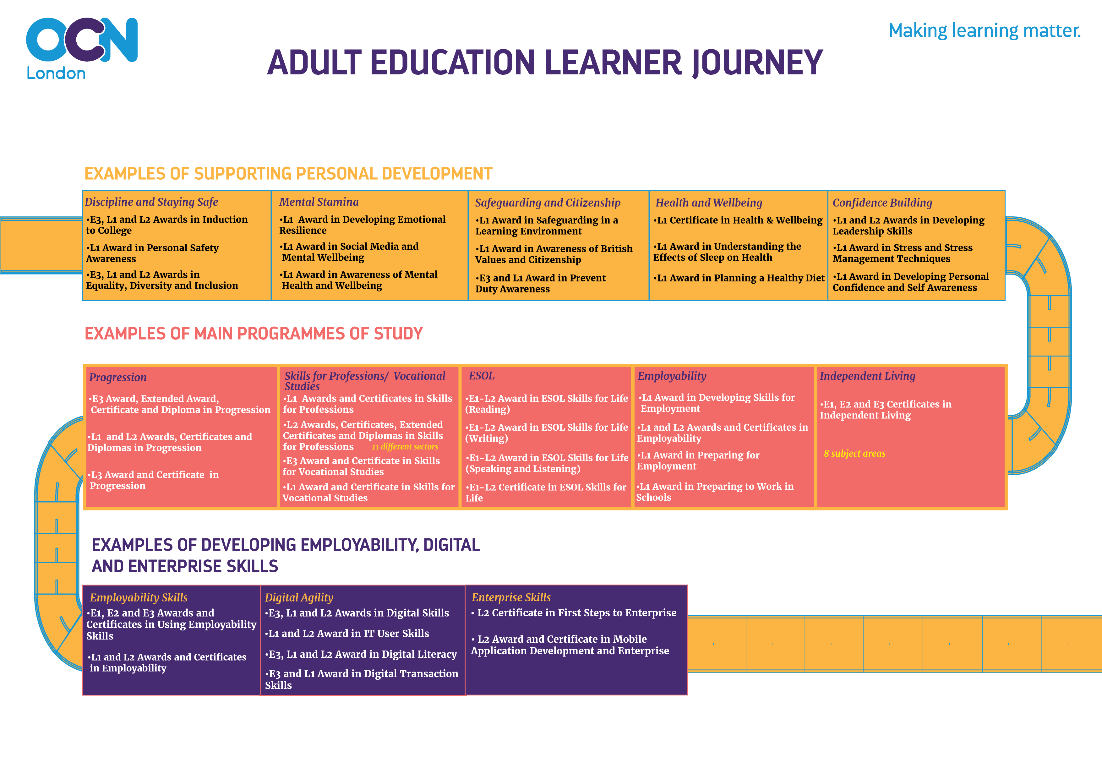 Adult Education Learner Journey